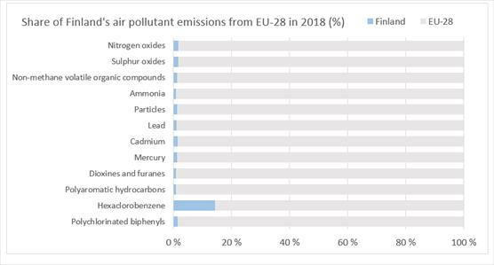 Share of Finland's shares of air pollutant emissions