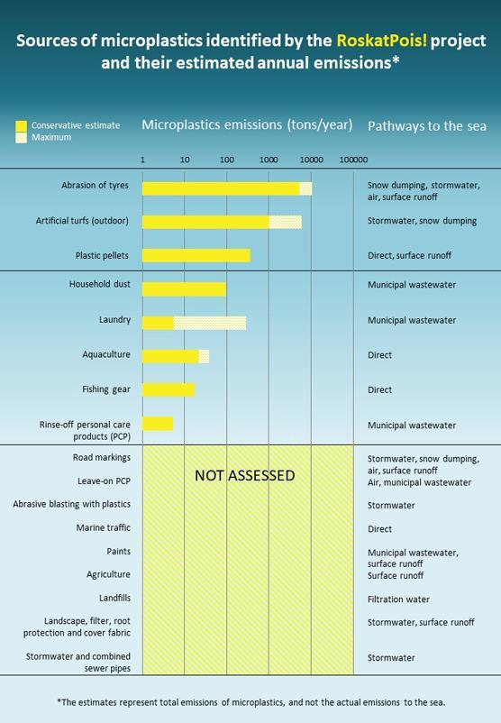 Sources and emissions of microplastics in Finland