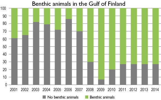 Benthic animals in the Gulf of Finland